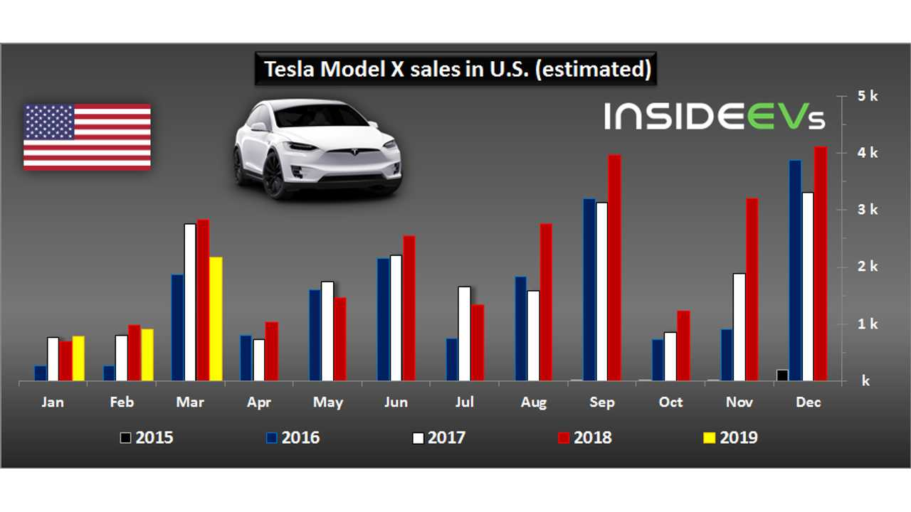 Tesla Model X sales in U.S. – March 2019
