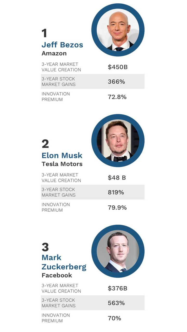 The World's Most Innovative Leaders (Source: <a href=