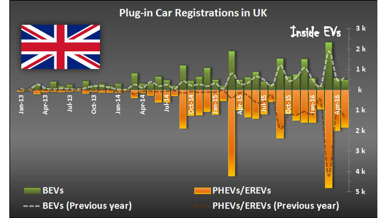 Plug-in Electric Car Registrations in UK – May 2016