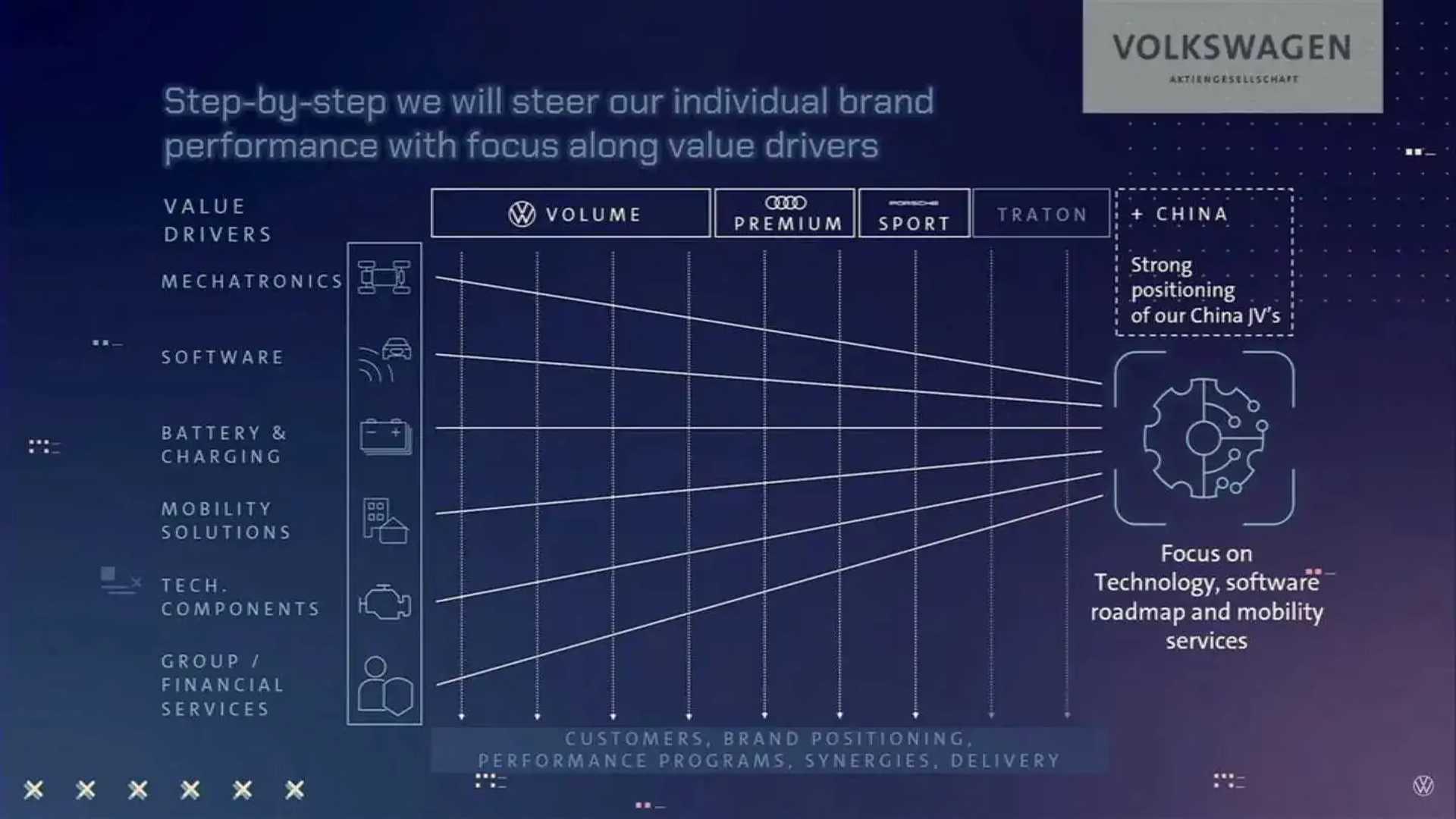 "Volkswagen ""New Auto"" Event Juli 2021"