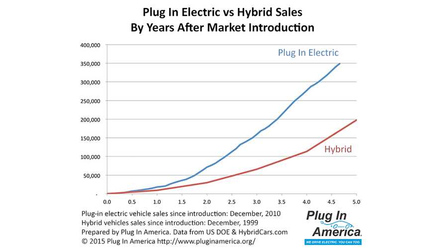 Plug-In Electric Car Sales On Pace To Double Hybrids In First Five Years After Introduction