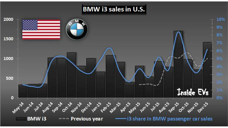 BMW Sold 20,000 Plug-In Electric Cars In U.S.