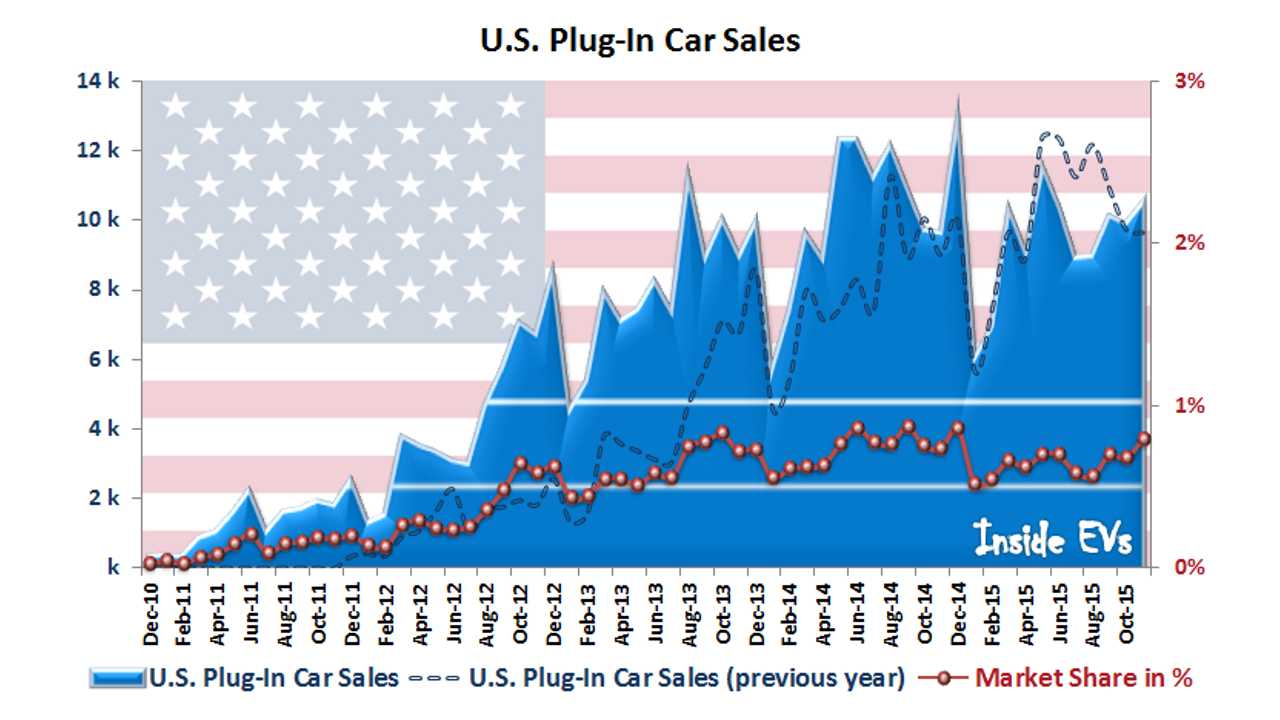 U.S. Plug-In Electric Car Sales To Attack 1% Market Share