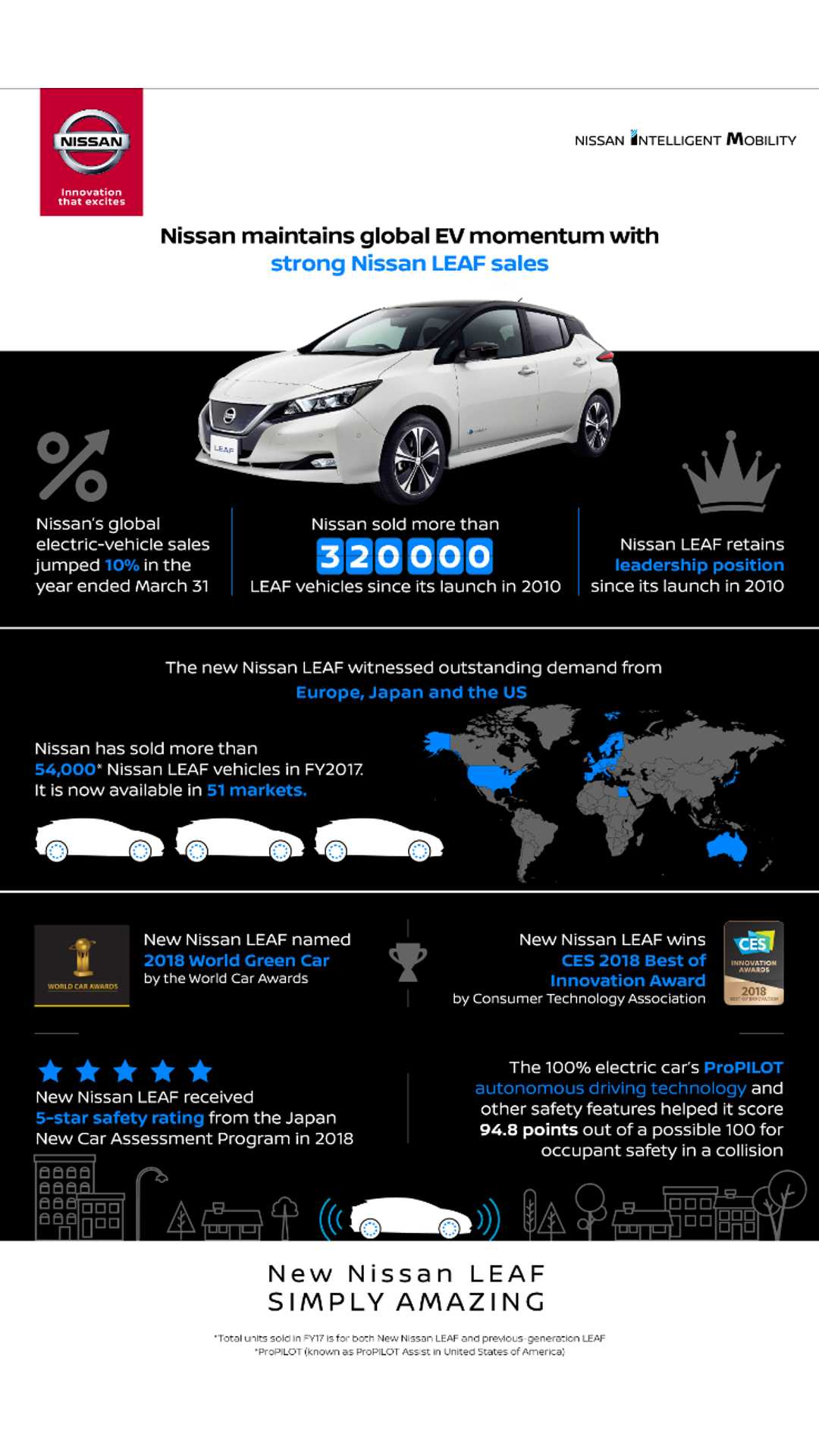 Nissan LEAF Sales In Past 12-Months (FY2017) Hit 54,451