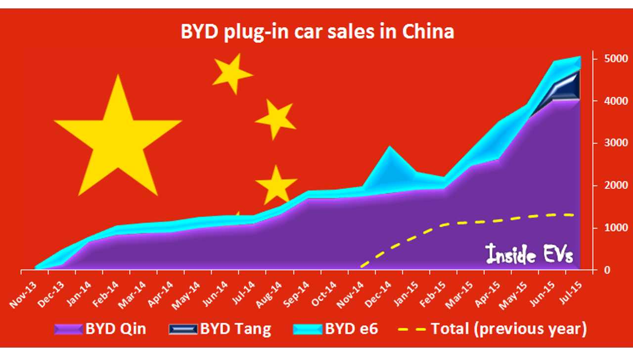 BYD Delivered Over 5,000 Plug-In Electric Cars In China In July