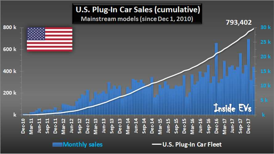 2018 February US Plug-In EV Sales Charted: Market Up 33%, 1.3% Share