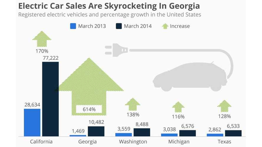 Infographic: 5 States Where Electric Car Sales Are Skyrocketing