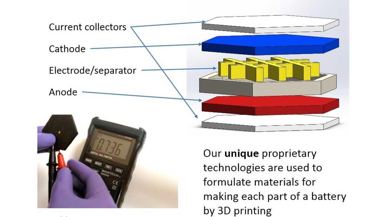 Graphene 3D Lab Reveals 3D-Printed Battery