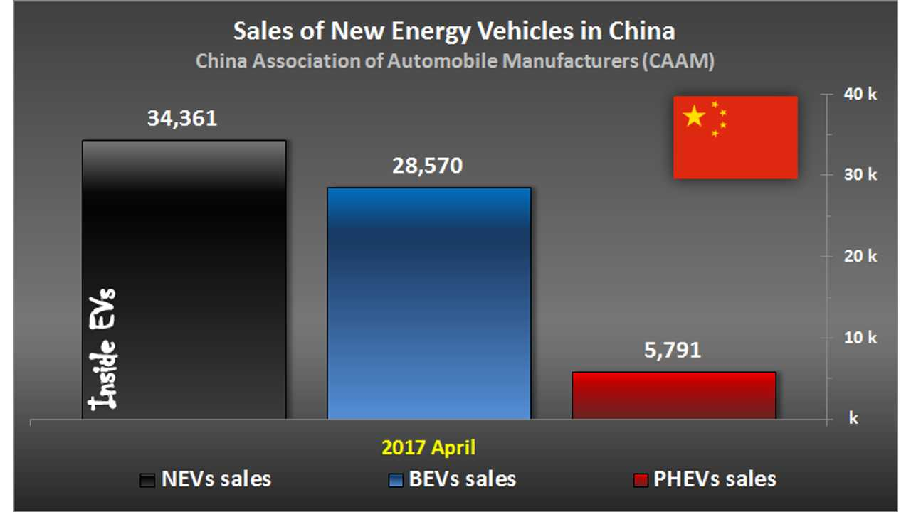 Sales of New Energy Vehicles in China – April 2017