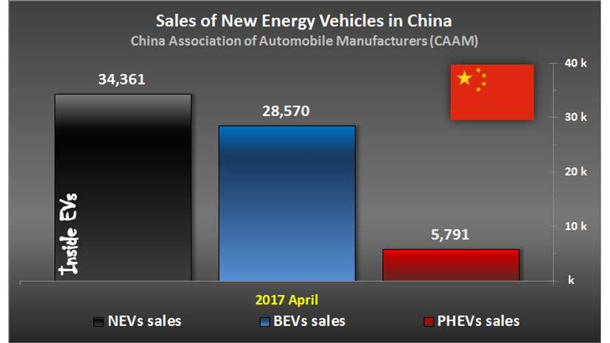 Chinese Plug-in Electric Vehicle Market Increased Just 7% In April