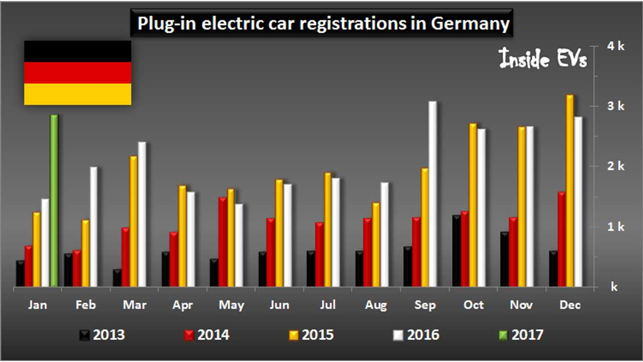 Plug-in electric car registrations in Germany – January 2017