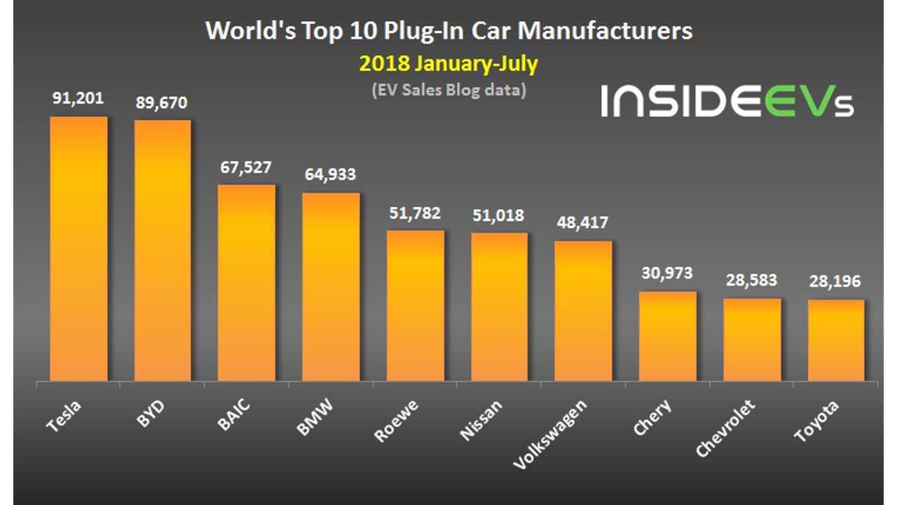 World's Top 10 Plug-In Car Manufacturers – July 2018 (data source: EV Sales Blog)