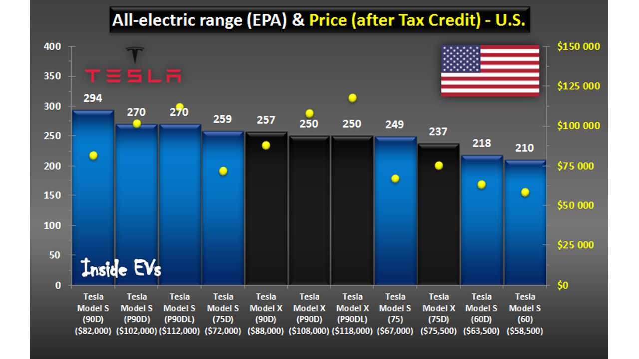 Tesla Model S And Model X Comparison After Return Of The ...