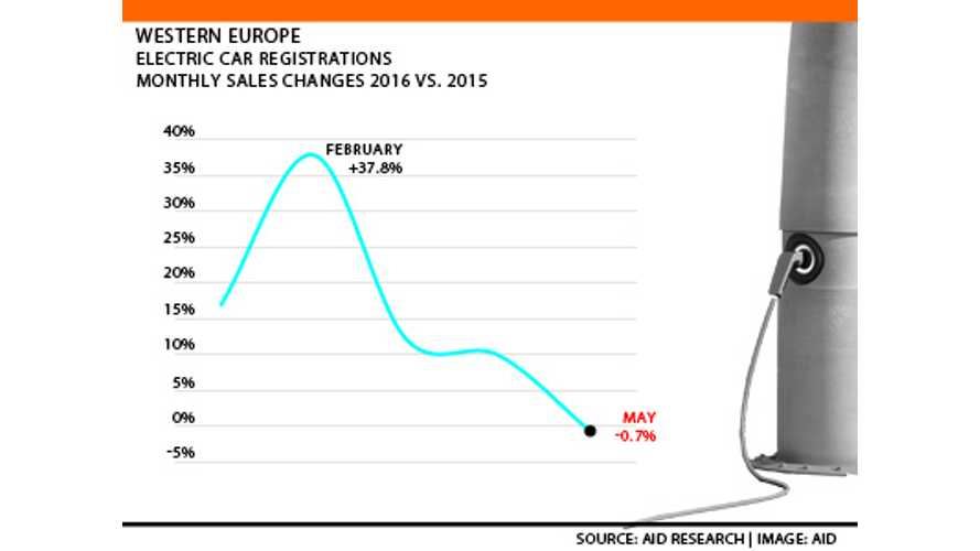 All-Electric Car Sales In Western Europe Down 0.7% In May