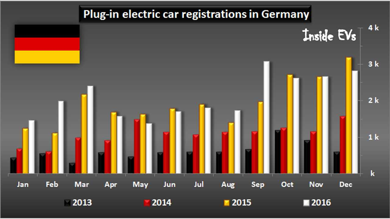25,000 Plug-In Electric Cars Sales In Germany For 2016
