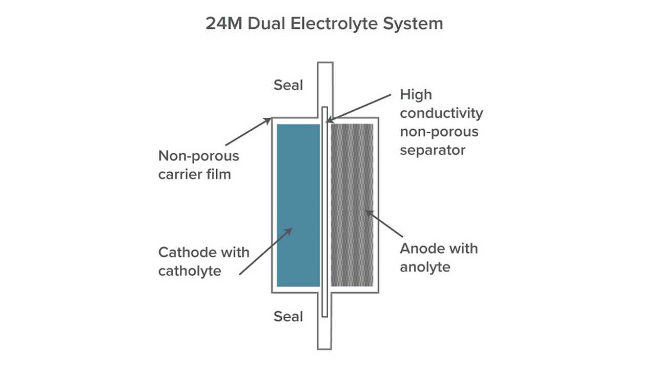 24M's Dual Electrolyte System To Enable 350 Wh/kg Batteries