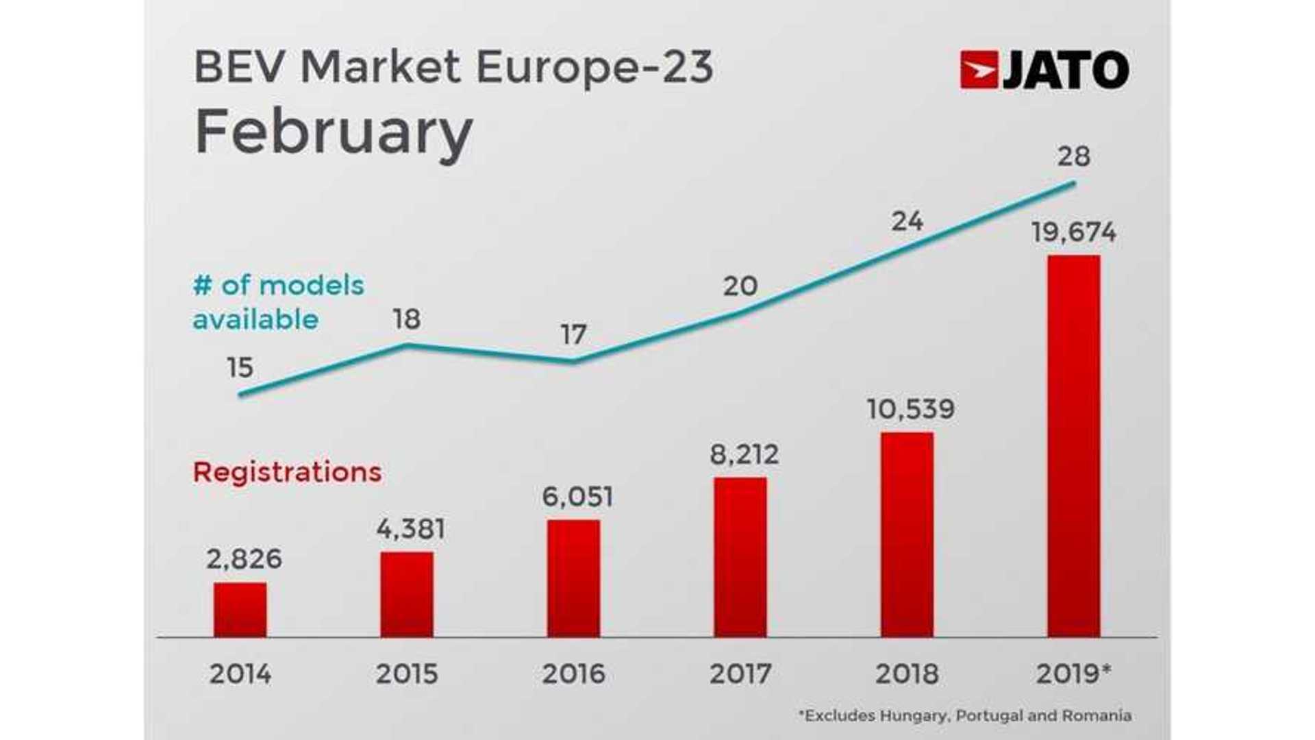 Tesla Model 3 Tops European Sales Chart For Premium ...