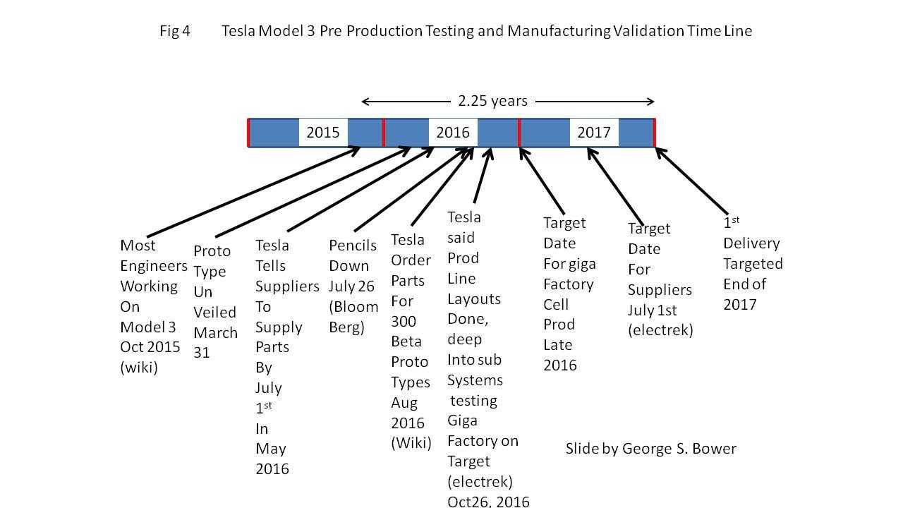 Tesla Model 3 Projected time line is 2.25 years