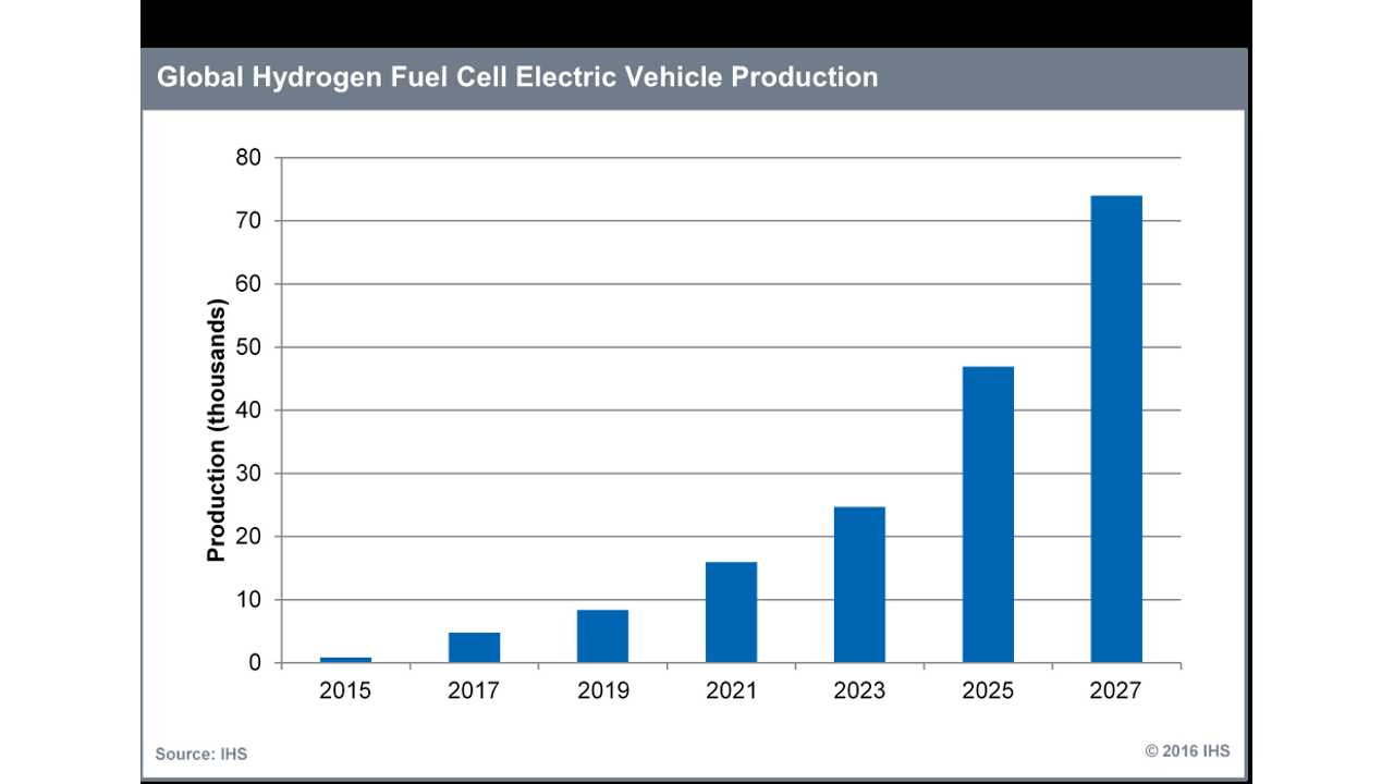 IHS: Global Hydrogen Fuel Cell Vehicle Market To Exceed 70,000 by 2027