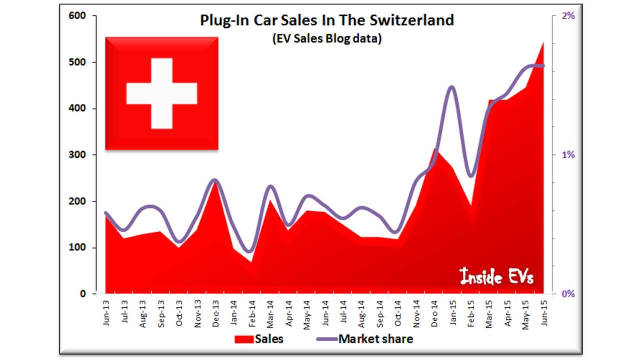Plug-In Car Sales In The Switzerland (EV Sales Blog data) – June 2015