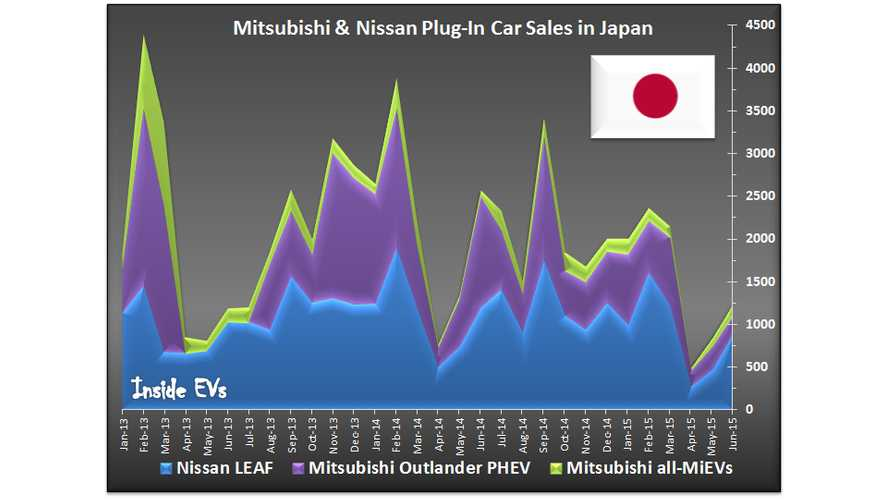 Japan Plug-In Electric Car Sales Shrink In June Awaiting Bounce Back In July