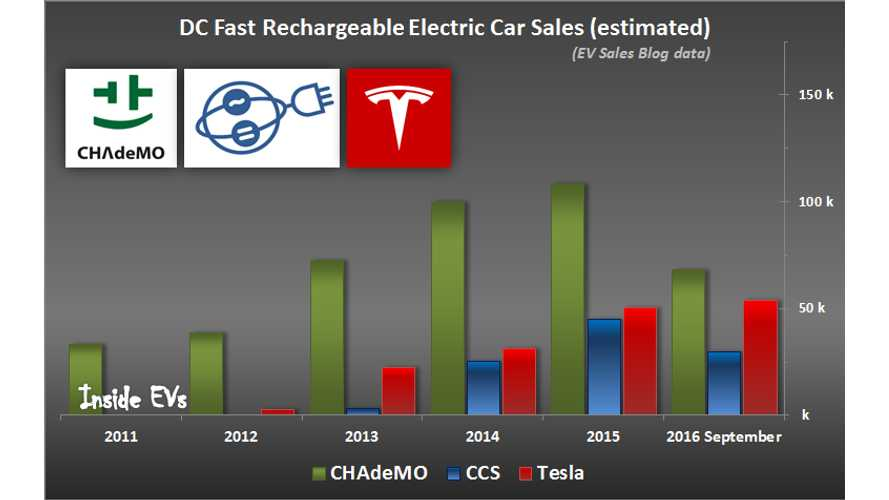 Tesla Supercharging Standard Become Nearly As Popular As CHAdeMO Among New EVs