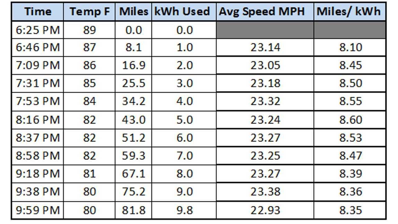 Long Distance Chevy Volt On Electricity Progress Chart