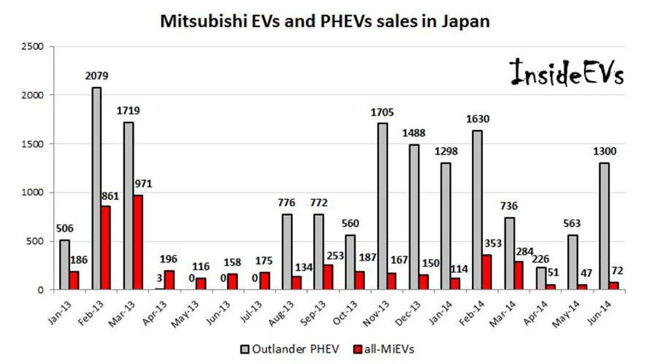 In Japan, Mitsubishi Outlander PHEV Sales Rise Again