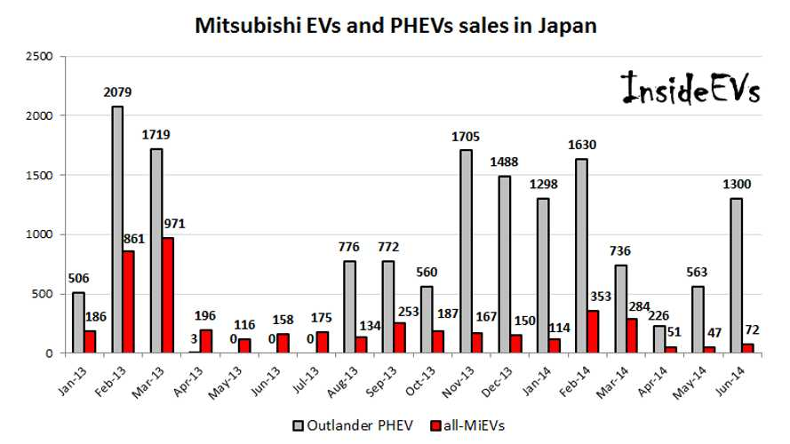 In Japan, Mitsubishi Outlander PHEV Sales Rise Again