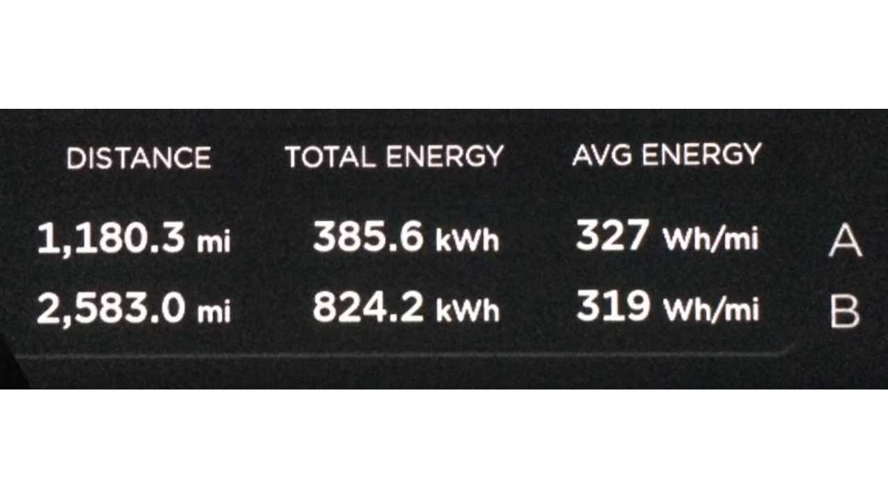 Fully Charged Drives Tesla Model S To Italy - energy usage