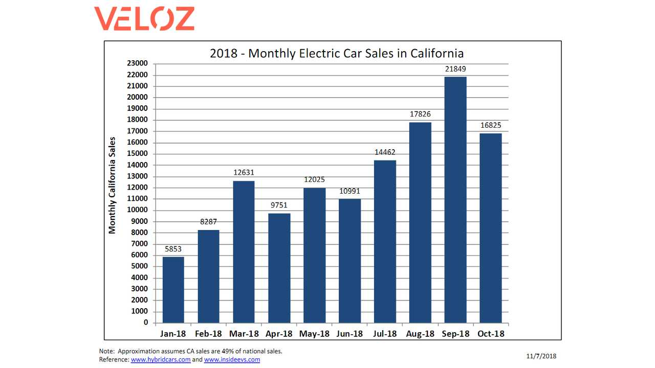 Plug-in electric car sales in California (source: Veloz)
