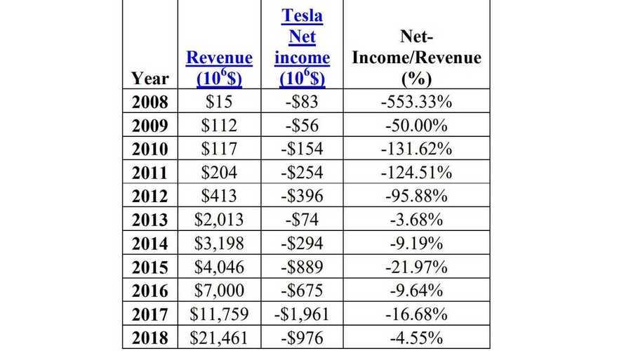 Tesla, situazione finanziaria