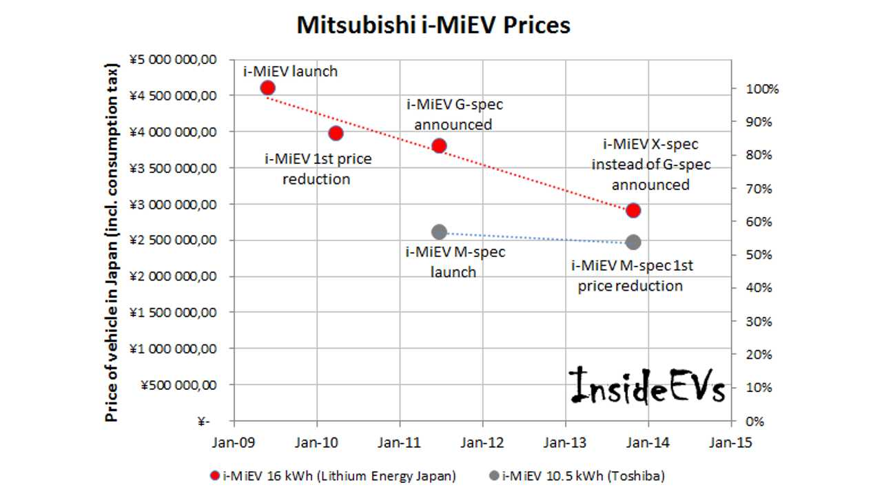 Mitsubishi i-MiEV Prices Fall by Average of 8% Per Year In Japan