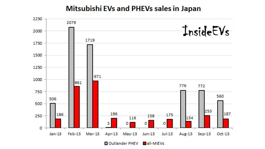 In Japan, Mitsubishi Sold Twice As Many Outlander PHEVs Than i-MiEVs