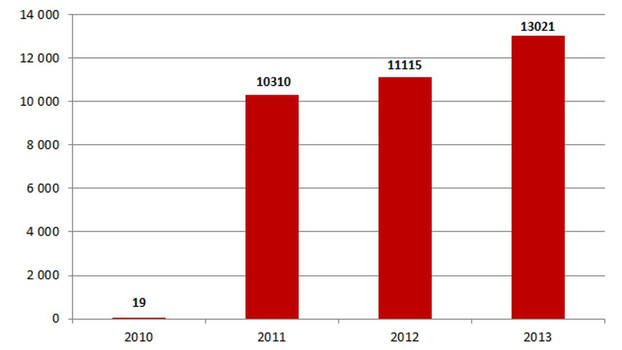 Nissan LEAF Sales In Japan Up 17% in 2013