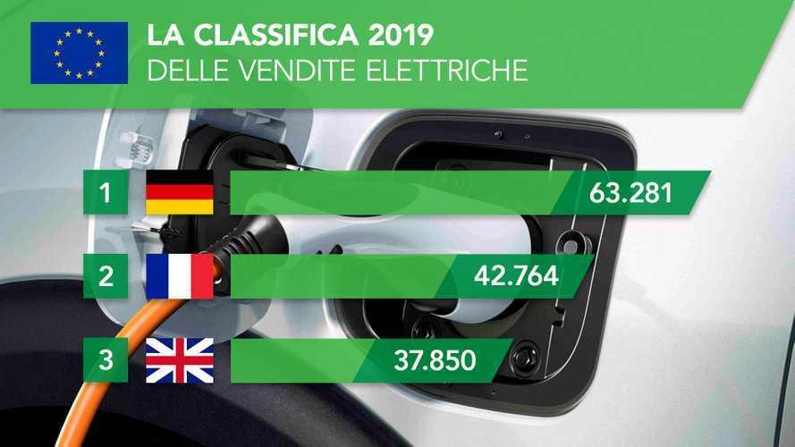 Auto elettriche in Europa, ecco dove se ne vendono di più tra i big