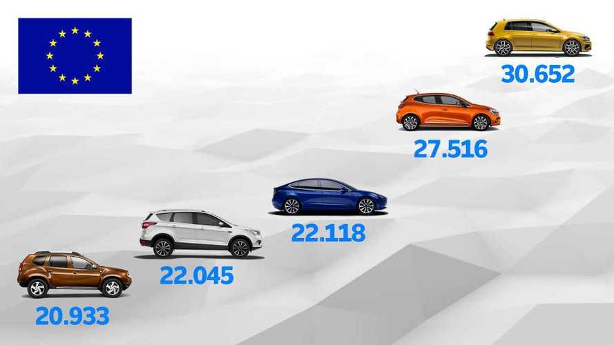 La Tesla Model 3 è stata la terza auto più venduta in Europa a dicembre