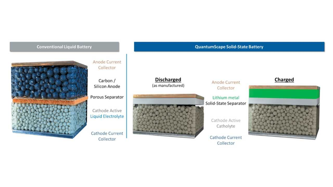 QuantumScape: Only We Have A Viable Solid-State Lithium Metal Battery