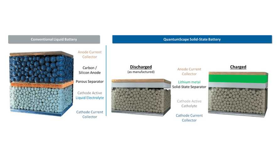 QuantumScape And VW Are Selecting Where To Make Solid-State Cells