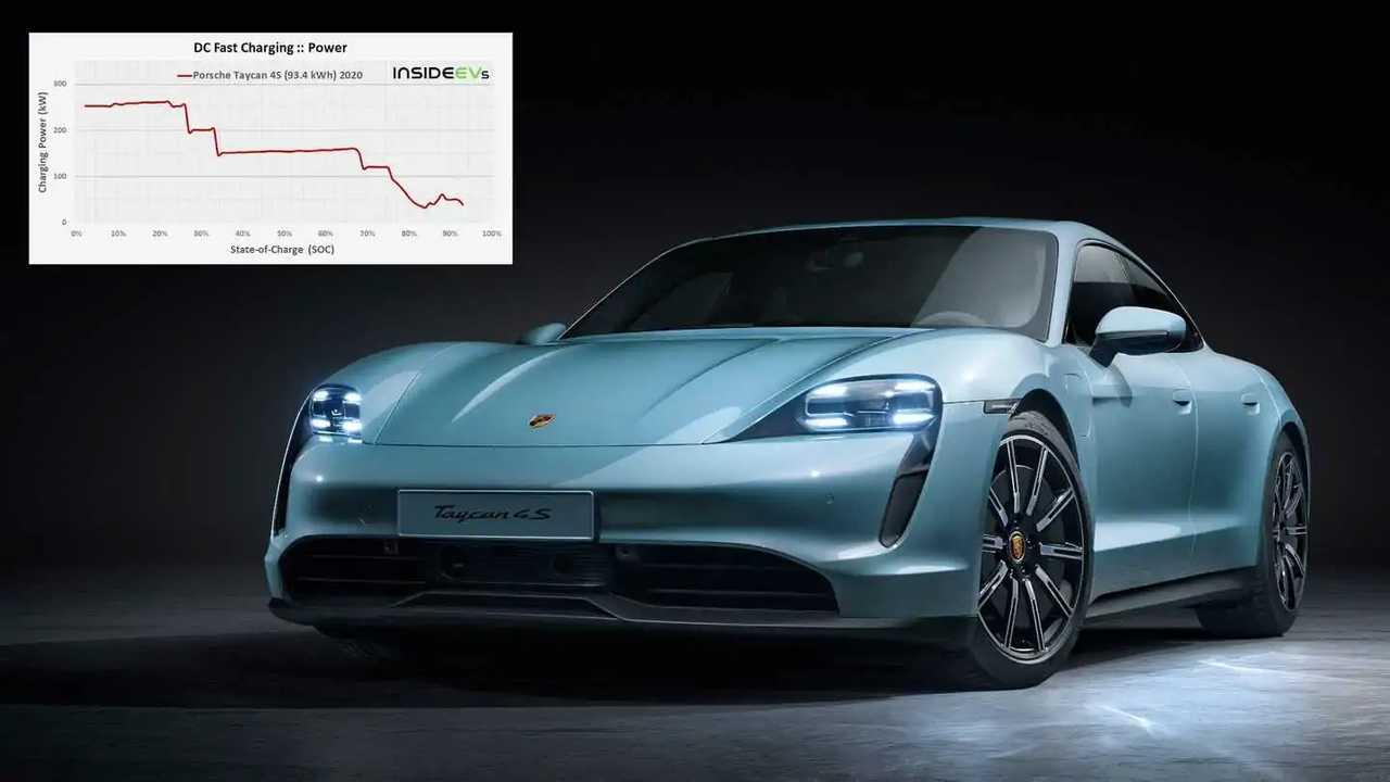 Porsche Taycan in der Schnellladeanalyse: Im Vergleich zum Hyundai Ioniq 5 enttäuschend