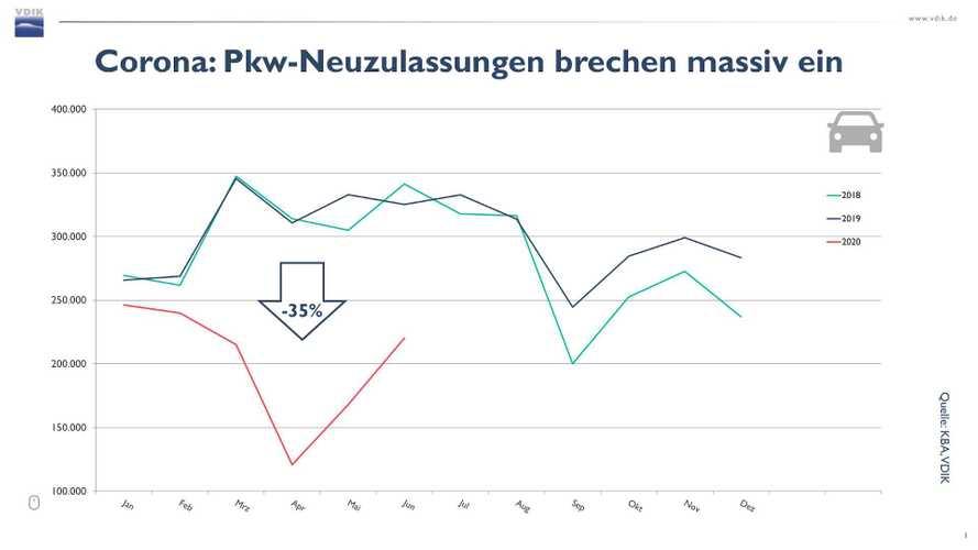 Deutscher Automarkt im ersten Halbjahr 2020: Historischer Einbruch