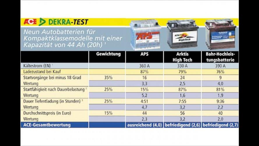 """Frost-Frust bei Autobatterien: Nur ein Akku ist ,sehr gut"""""""