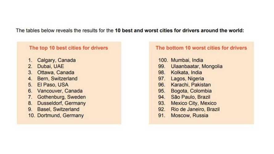 Mejores y peores ciudades para conducir