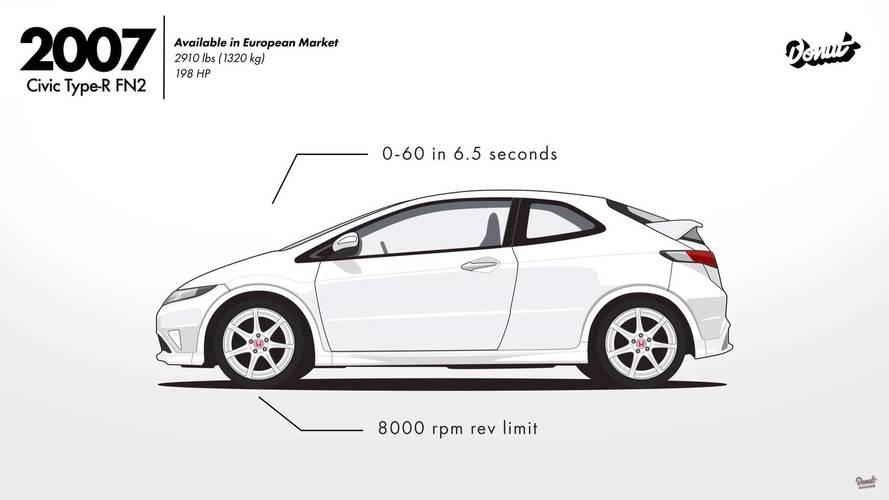 Evolución diez generaciones Honda Civic