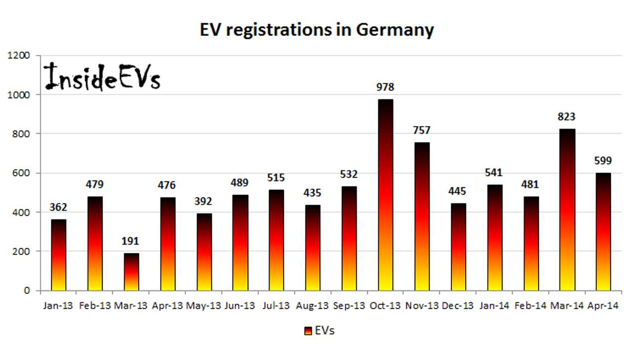 Pure Electric Car Sales In Germany Up 25.8% Year Over Year in April
