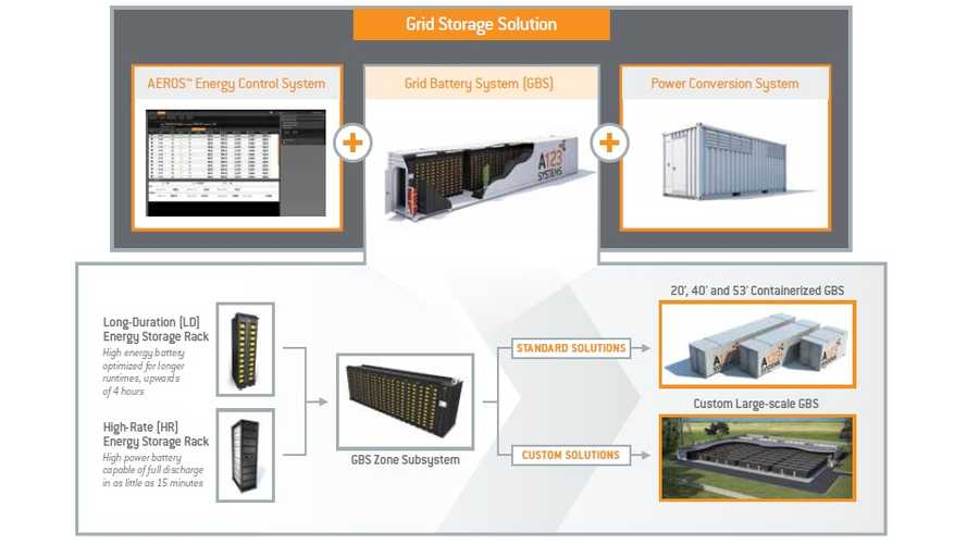 A123 Systems Sells Off Energy Storage Division For $100 Million to NEC - Will Focus Solely on Batteries For Transportation