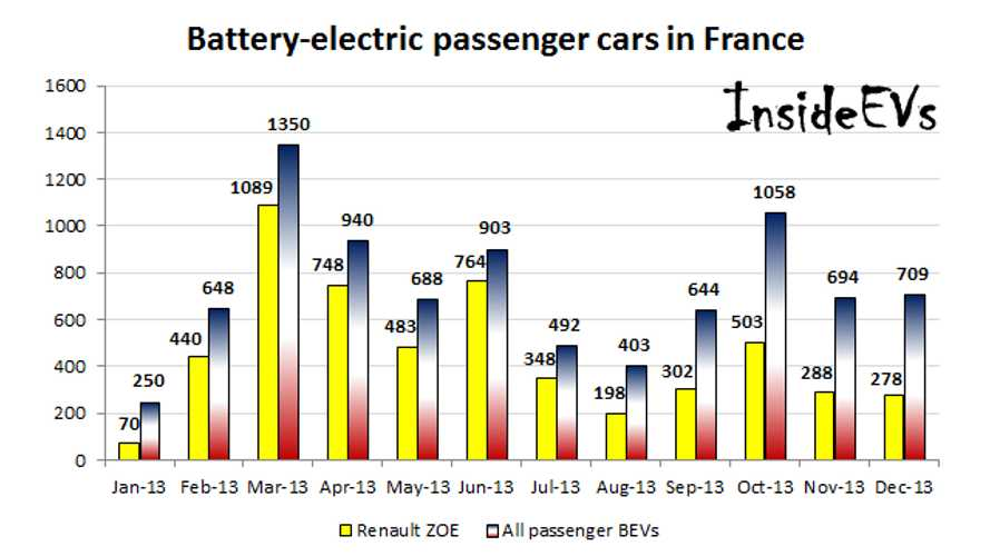 Sales of Battery Electric Cars In France Rose By 50% in 2013