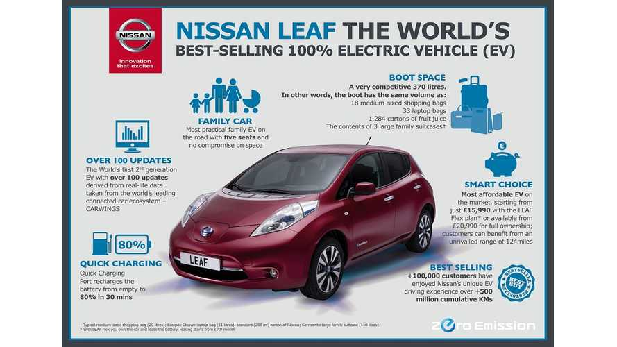 Nissan LEAF Leads EV Sales Race in UK For First Month Of The Year + Infographic