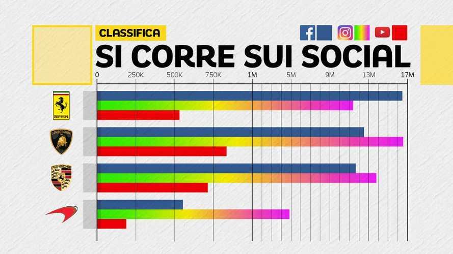 Ferrari, Lamborghini e Porsche, la sfida corre sui Social!
