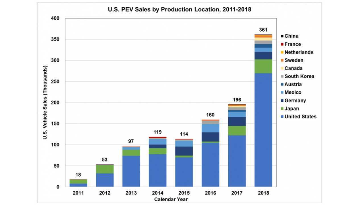 Üretime Göre ABD PEV Satışları, 2011-2018 (Kaynak: energy.gov)